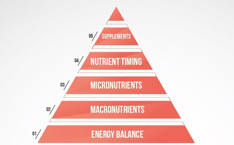 PYRAMID OF NUTRITION PRIORITIES Blog Post