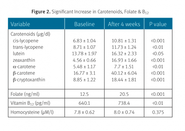 Supplement Chart